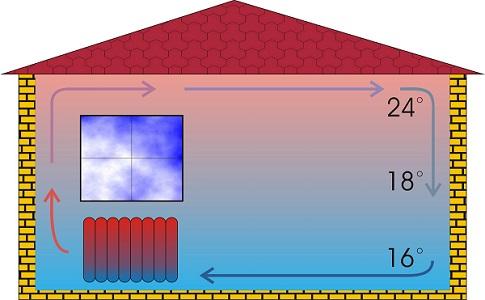 распределение температуры воздуха в помещении при обычном отоплении