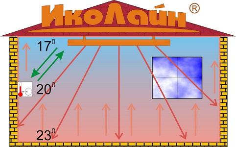 распределение температуры воздуха в помещении при использовании инфракрасных обогревателей